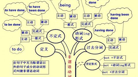 英语语法学习树形记忆图